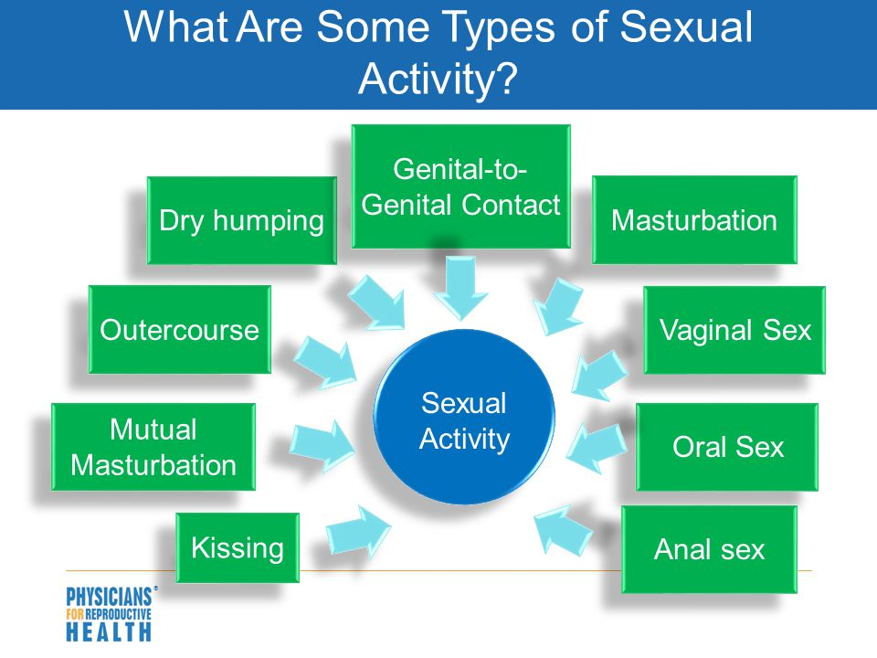  What Are Some Types of Sexual Activity.