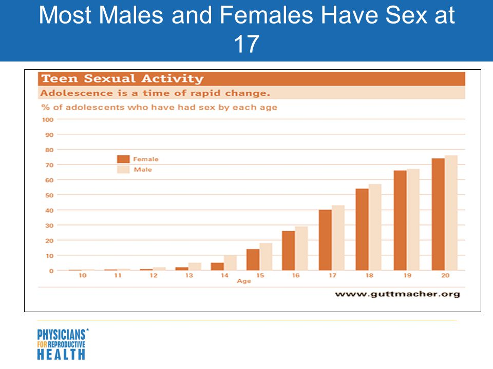  Most Males and Females Have Sex at 17