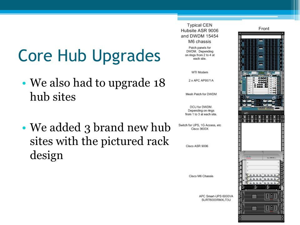 Core Hub Upgrades We also had to upgrade 18 hub sites We added 3 brand new hub sites with the pictured rack design