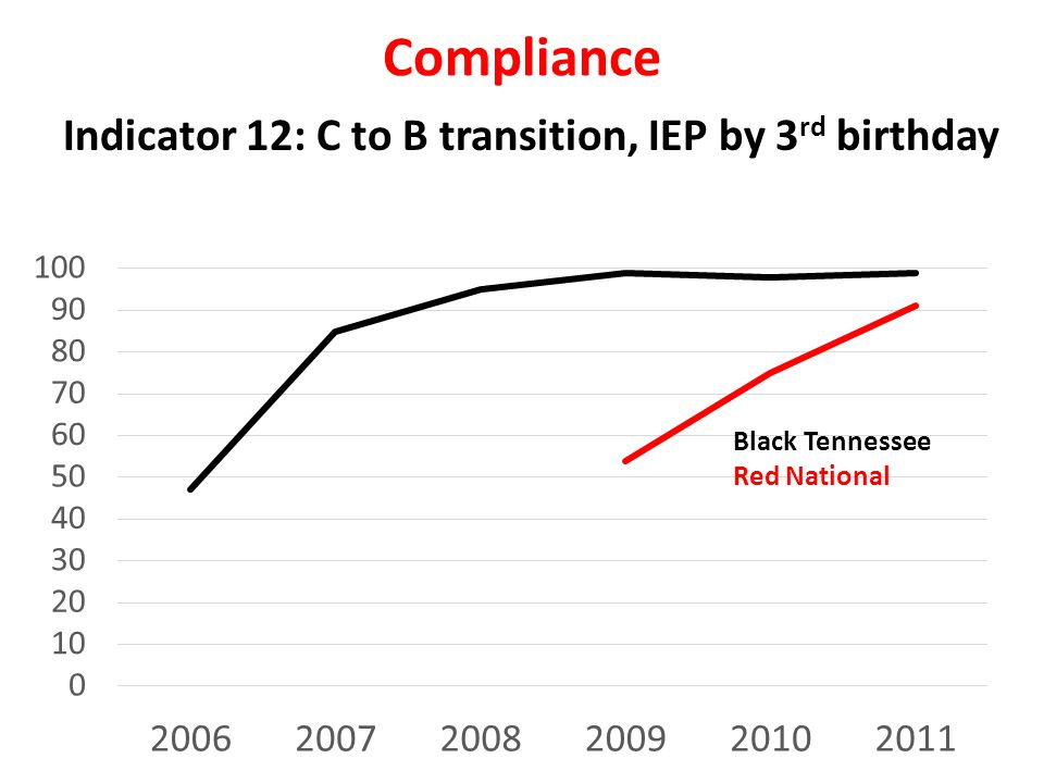 Compliance Indicator 12: C to B transition, IEP by 3 rd birthday Black Tennessee Red National