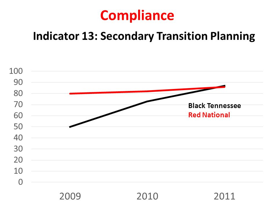 Compliance Indicator 13: Secondary Transition Planning Black Tennessee Red National