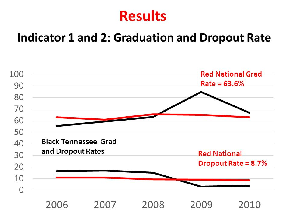 Results Indicator 1 and 2: Graduation and Dropout Rate