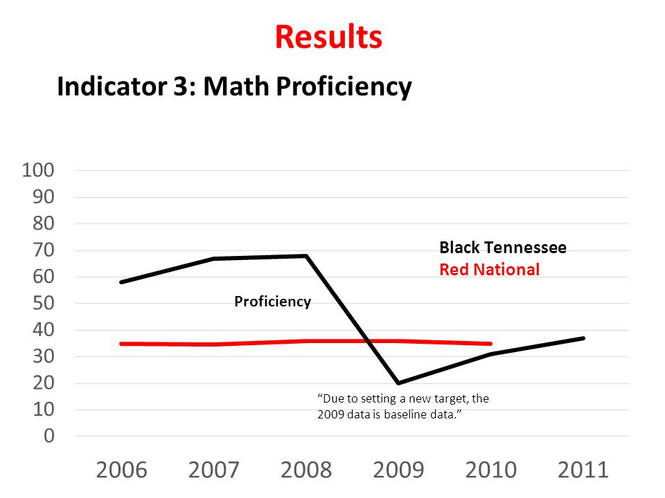Results Indicator 3: Math Proficiency Due to setting a new target, the 2009 data is baseline data.