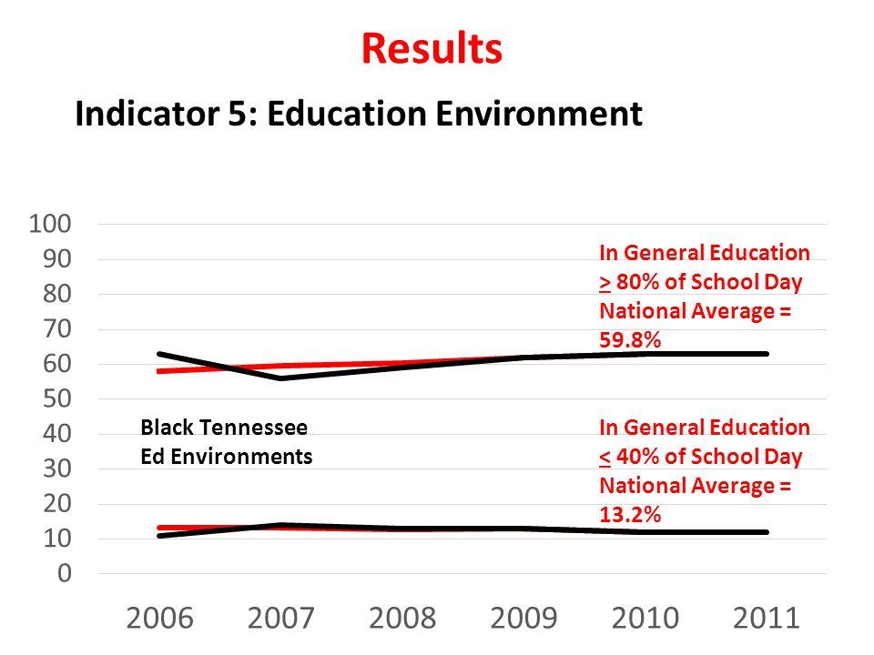 Results Indicator 5: Education Environment