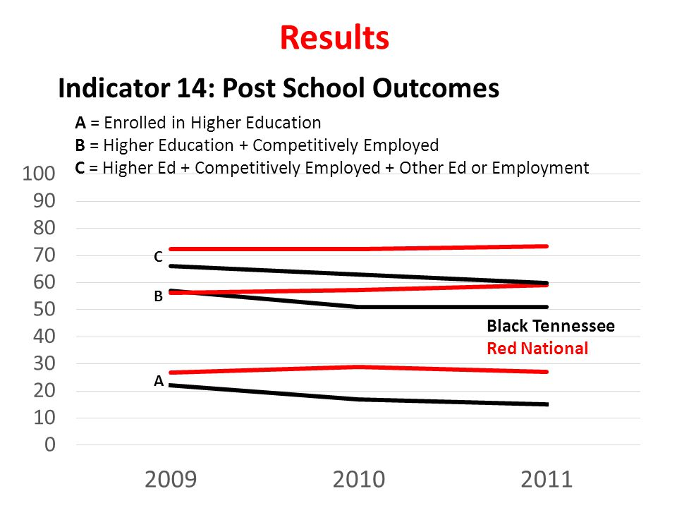 Results Indicator 14: Post School Outcomes Black Tennessee Red National