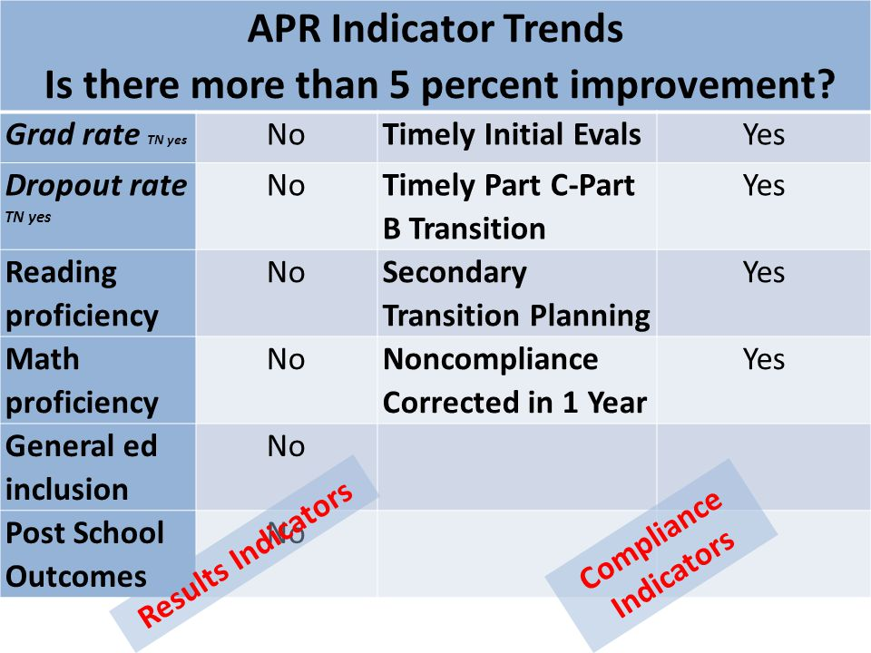 APR Indicator Trends Is there more than 5 percent improvement.