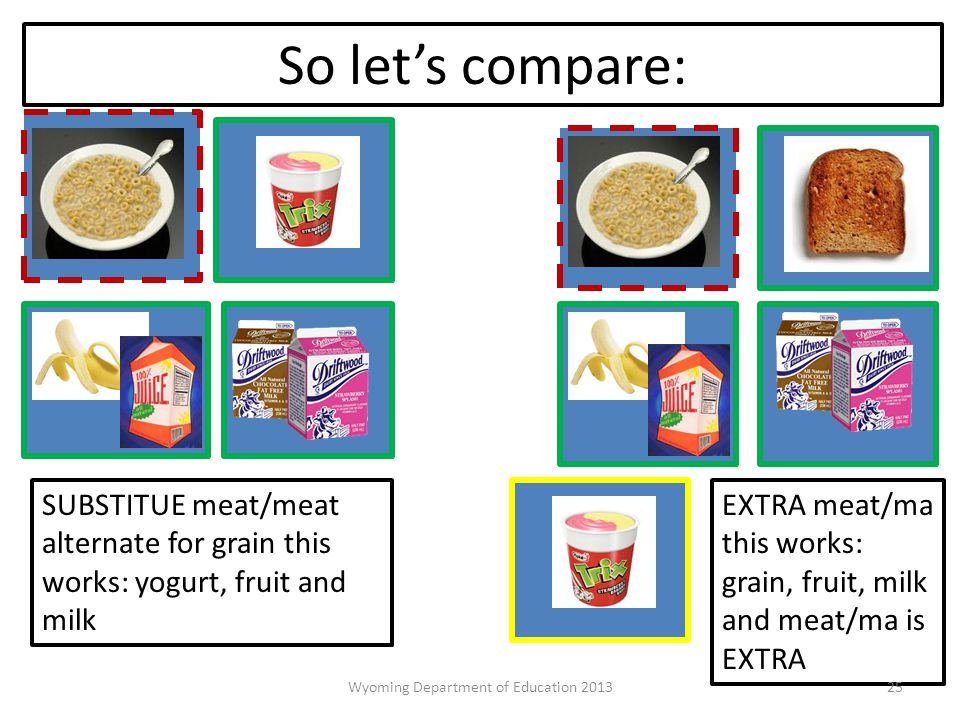 So let's compare: SUBSTITUE meat/meat alternate for grain this works: yogurt, fruit and milk EXTRA meat/ma this works: grain, fruit, milk and meat/ma is EXTRA 25Wyoming Department of Education 2013