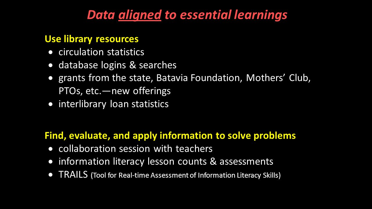A.Use library resources  circulation statistics  database logins & searches  grants from the state, Batavia Foundation, Mothers' Club, PTOs, etc.—new offerings  interlibrary loan statistics A.Find, evaluate, and apply information to solve problems  collaboration session with teachers  information literacy lesson counts & assessments  TRAILS (Tool for Real-time Assessment of Information Literacy Skills) Data aligned to essential learnings