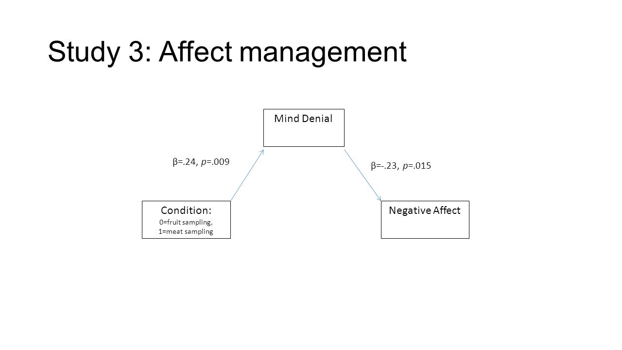Study 3: Affect management Condition: 0=fruit sampling, 1=meat sampling Negative Affect Mind Denial β=.24, p=.009 β=-.23, p=.015