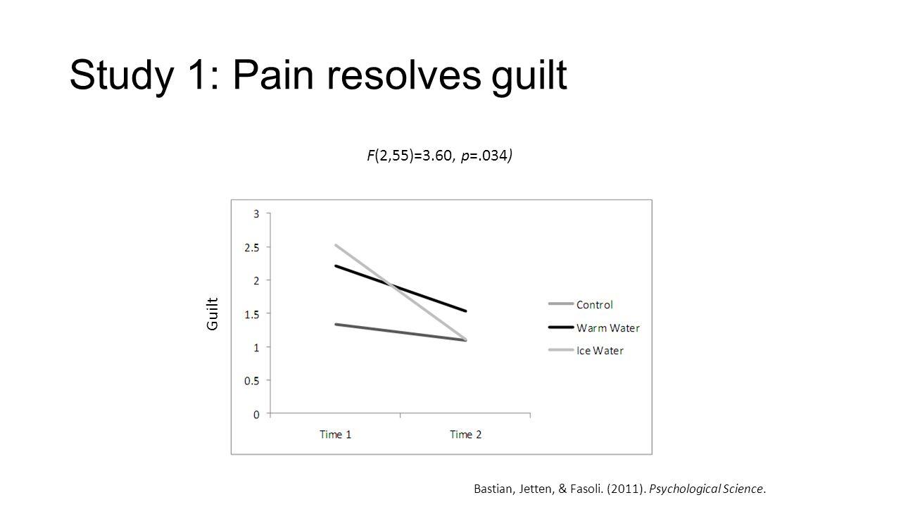 Study 1: Pain resolves guilt Bastian, Jetten, & Fasoli. (2011). Psychological Science. F(2,55)=3.60, p=.034) Guilt