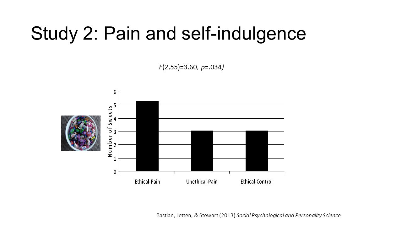 Study 2: Pain and self-indulgence F(2,55)=3.60, p=.034) Bastian, Jetten, & Stewart (2013) Social Psychological and Personality Science