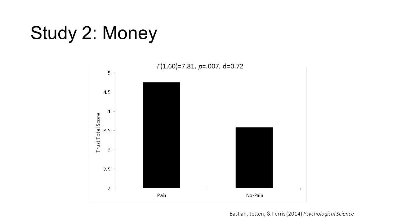 F(1,60)=7.81, p=.007, d=0.72 Bastian, Jetten, & Ferris (2014) Psychological Science Study 2: Money