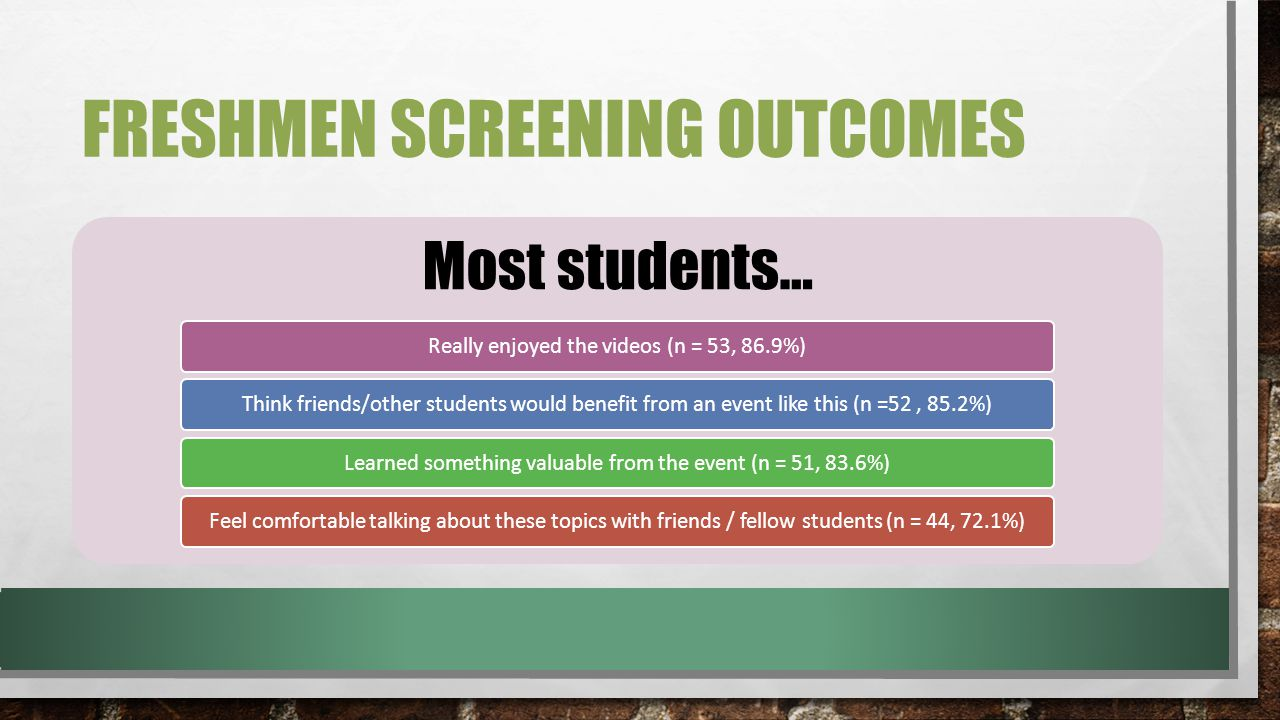 FRESHMEN SCREENING OUTCOMES Most students… Really enjoyed the videos (n = 53, 86.9%)Think friends/other students would benefit from an event like this (n =52, 85.2%)Learned something valuable from the event (n = 51, 83.6%)Feel comfortable talking about these topics with friends / fellow students (n = 44, 72.1%)