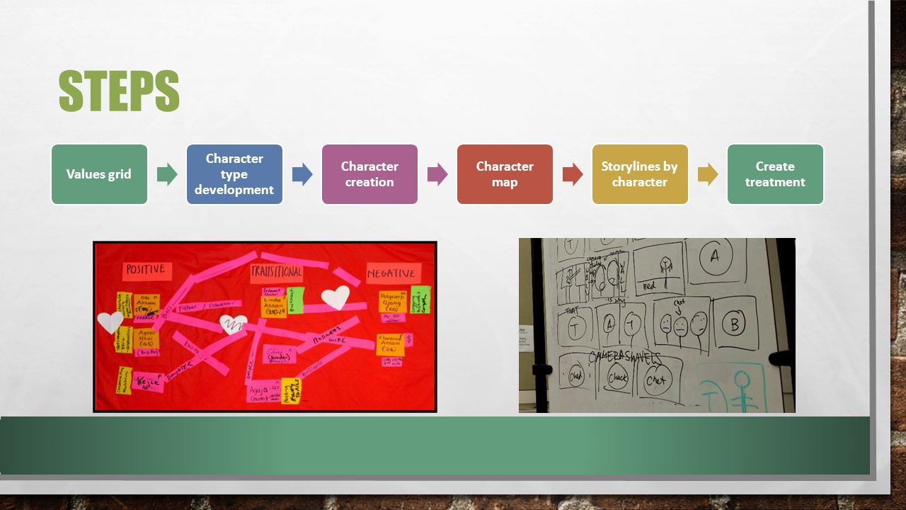 STEPS Values grid Character type development Character creation Character map Storylines by character Create treatment
