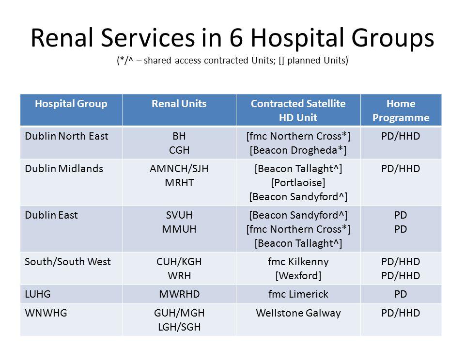 Incident adult ESKD patients (n) 405 patients 81% HD 14% PD 5% TX 88 p.m.p.