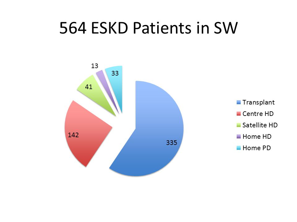564 ESKD Patients in SW