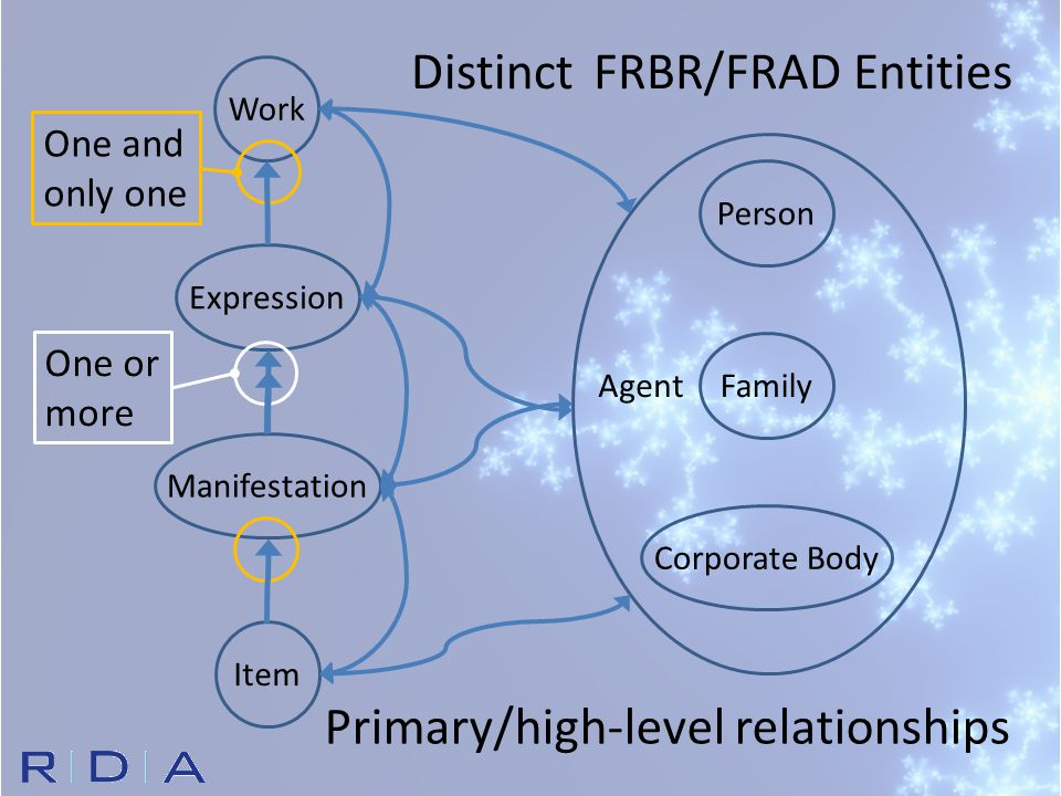 Corporate Body Person Family FRBR/FRAD EntitiesDistinct Work Expression Manifestation Item Agent One and only one One or more Primary/high-level relat