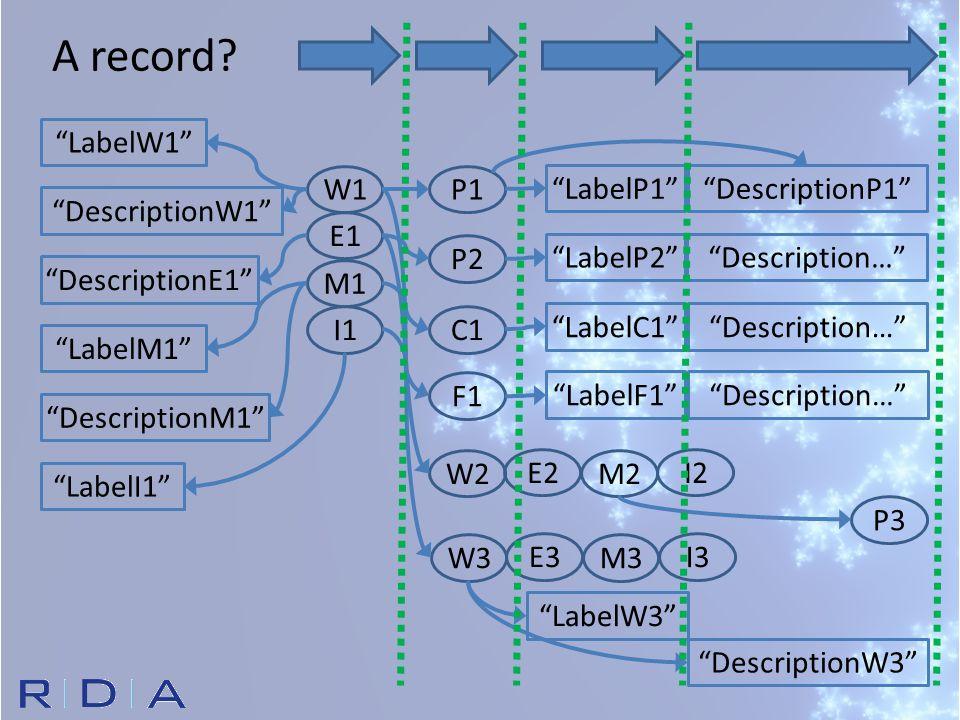W1 E1 M1 I1 P1 P2 C1 F1 LabelW1 DescriptionW1 LabelP1 DescriptionP1 W2 E2 M2 I2 W3 E3 M3 I3 LabelM1 LabelI1 DescriptionE1 DescriptionM1 LabelP2 LabelC1 LabelF1 LabelW3 DescriptionW3 P3 Description… A record?