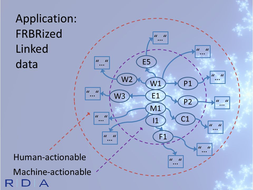 """Application: FRBRized Linked data W1 E1 M1 I1 P1 P2 C1 F1 W2 W3 """"…"""" E5 Machine-actionable Human-actionable"""