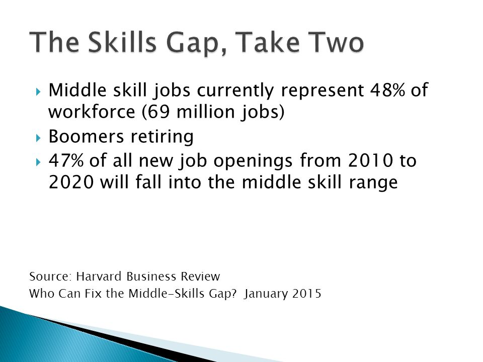  Middle skill jobs currently represent 48% of workforce (69 million jobs)  Boomers retiring  47% of all new job openings from 2010 to 2020 will fall into the middle skill range Source: Harvard Business Review Who Can Fix the Middle-Skills Gap.
