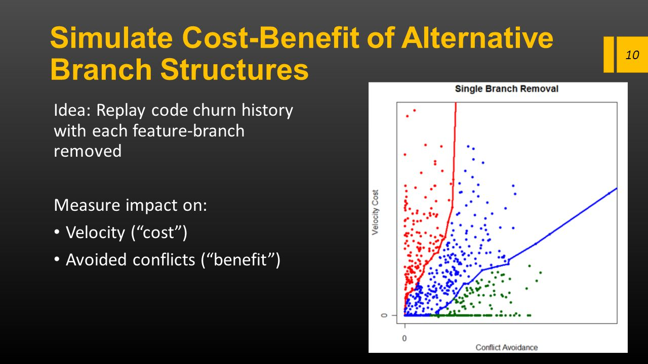 Simulate Cost-Benefit of Alternative Branch Structures Idea: Replay code churn history with each feature-branch removed Measure impact on: Velocity (""