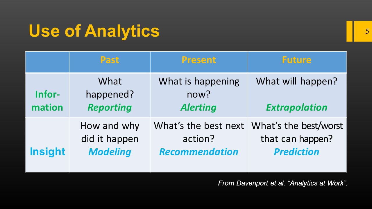 Use of Analytics PastPresentFuture Infor- mation What happened? Reporting What is happening now? Alerting What will happen? Extrapolation Insight How