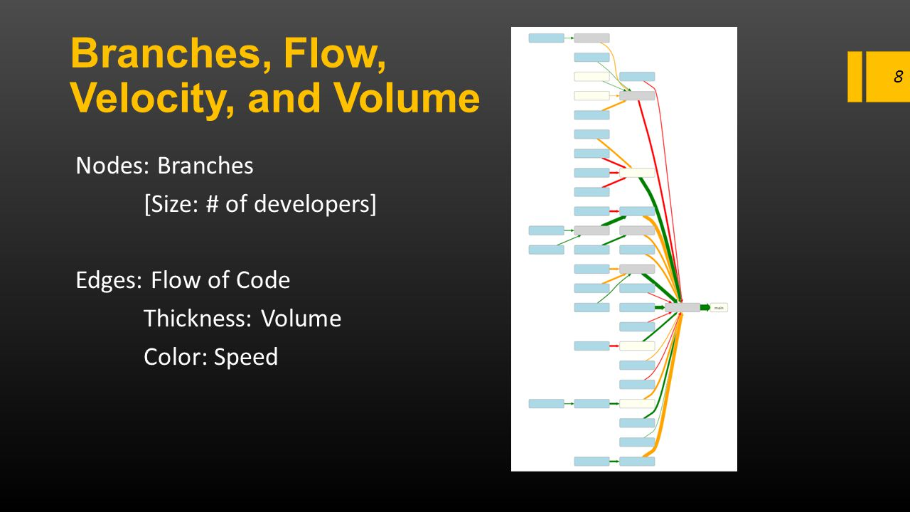 Branches, Flow, Velocity, and Volume Nodes: Branches [Size: # of developers] Edges: Flow of Code Thickness: Volume Color: Speed 8