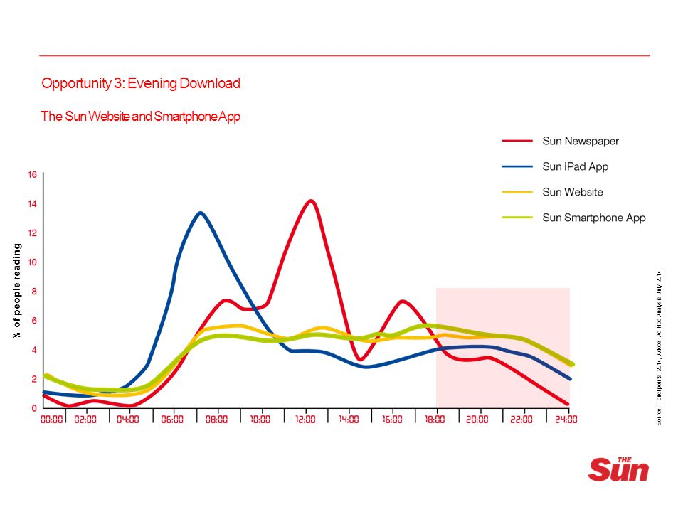 Under 35s Mood in the Morning Source: Touchpoints 2014, Adobe Ad Hoc Analysis July 2014 % of Under 35s experiencing mood