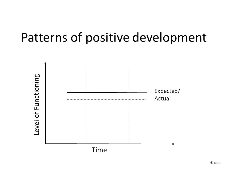 Level of Functioning Time Chronic Stressors Expected Acute Stressor/trauma Actual Hidden Resilience Patterns of Positive Development Under Adversity © RRC