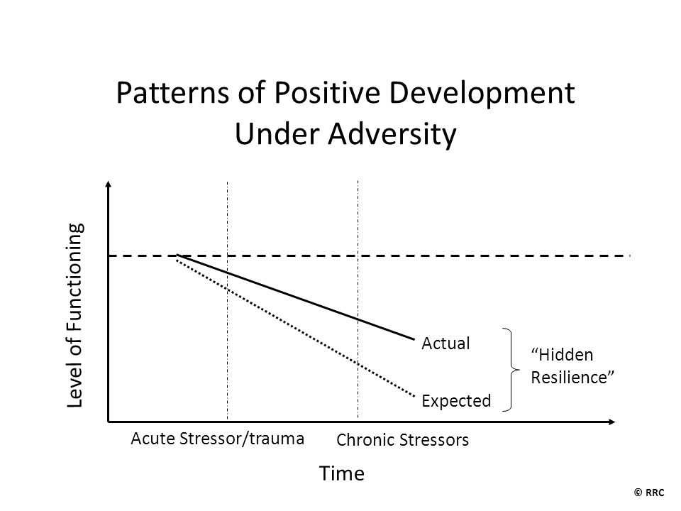 "Level of Functioning Time Chronic Stressors Expected Acute Stressor/trauma Actual ""Hidden Resilience"" Patterns of Positive Development Under Adversity"