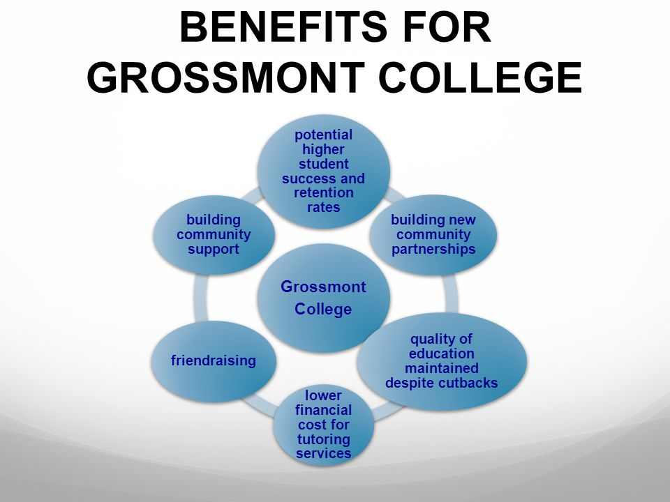 BENEFITS FOR GROSSMONT COLLEGE Grossmont College potential higher student success and retention rates building new community partnerships quality of e