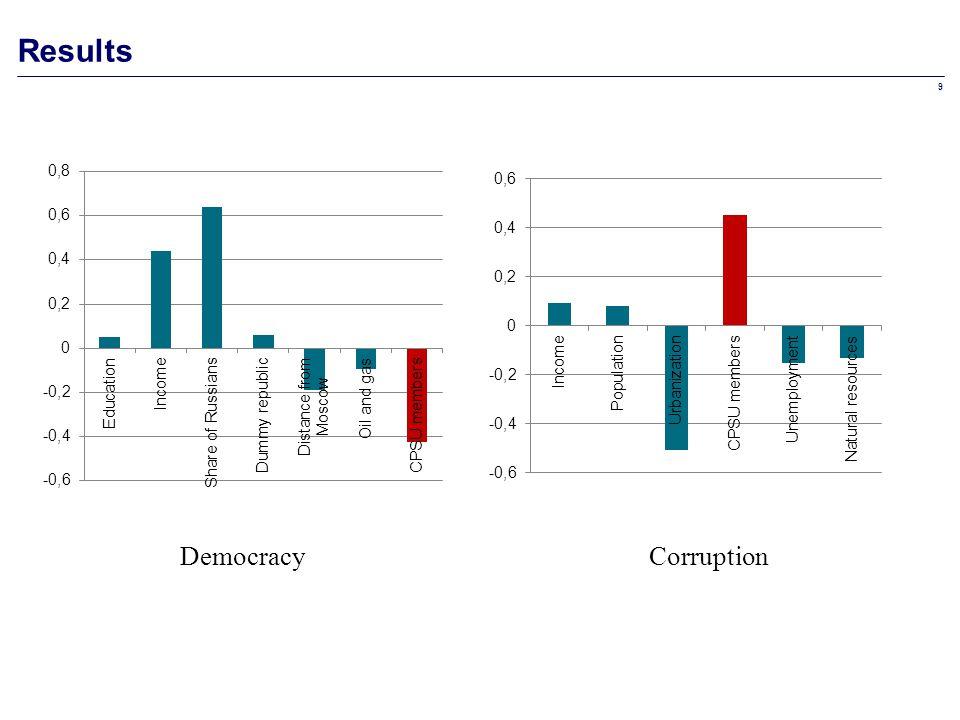 9 Results DemocracyCorruption