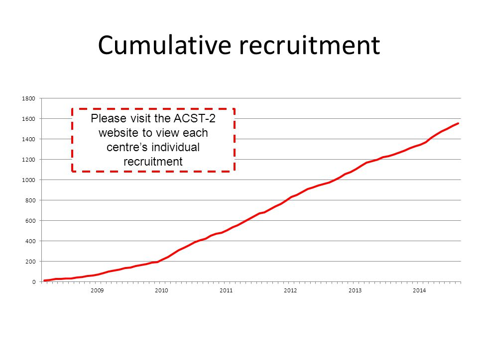 Cumulative recruitment Please visit the ACST-2 website to view each centre's individual recruitment
