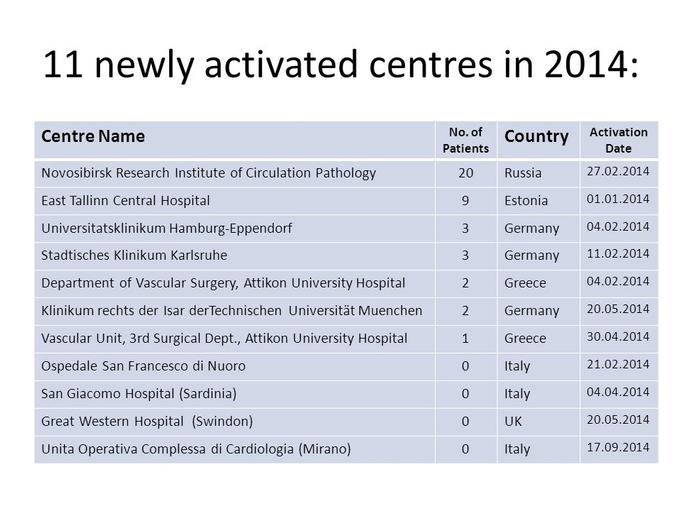 Centres recruiting their first patient in 2014: Regional Hospital Liberec (Czech Republic) Regional Specialist Hospital Wroclaw (Poland) Rijnstate Hospital (The Netherlands) San Camillo Forlanini Hospital (Italy) Semmelweis Medical University (Hungary) Sendai Medical Centre (Japan)