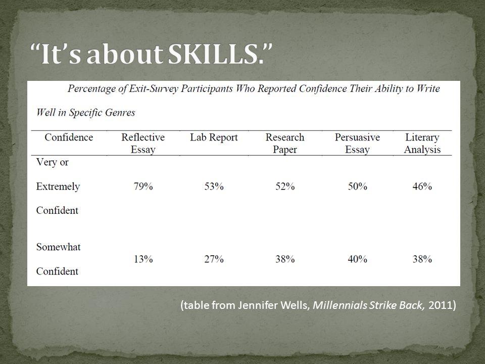 (table from Jennifer Wells, Millennials Strike Back, 2011)