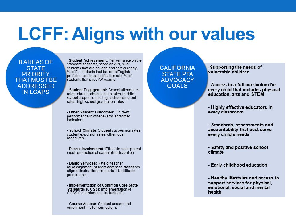 LCFF: Aligns with our values - Student Achievement: Performance on the standardized tests, score on API, % of students that are college and career ready, % of EL students that become English proficient and reclassification rate, % of students that pass AP exams.