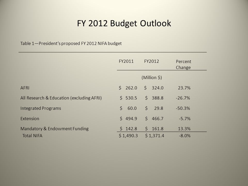 FY 2012 Budget Outlook Table 1—President's proposed FY 2012 NIFA budget FY2011FY2012 Percent Change (Million $) AFRI$ 262.0$ 324.0 23.7% All Research & Education (excluding AFRI) $ 530.5 $ 388.8-26.7% Integrated Programs $ 60.0 $ 29.8-50.3% Extension $ 494.9 $ 466.7 -5.7% Mandatory & Endowment Funding $ 142.8 $ 161.8 13.3% Total NIFA$ 1,490.3 $ 1,371.4 -8.0%