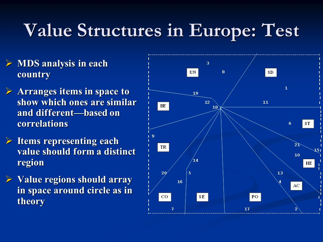 Value Structures in Europe: Test  MDS analysis in each country  Arranges items in space to show which ones are similar and different—based on correl