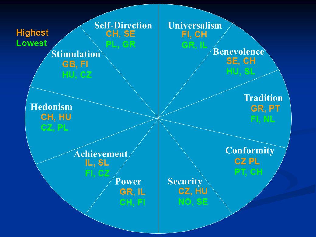 Universalism Benevolence Self-Direction Stimulation Tradition Hedonism Achievement Conformity Power Security CH, SE PL, GR FI, CH GR, IL SE, CH HU, SL