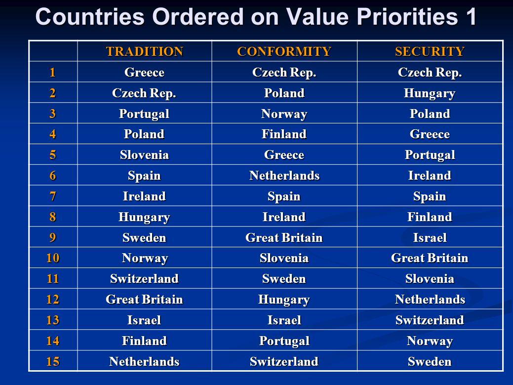 Countries Ordered on Value Priorities 1 TRADITIONCONFORMITYSECURITY 1Greece Czech Rep. 2 PolandHungary 3PortugalNorwayPoland 4PolandFinlandGreece 5Slo