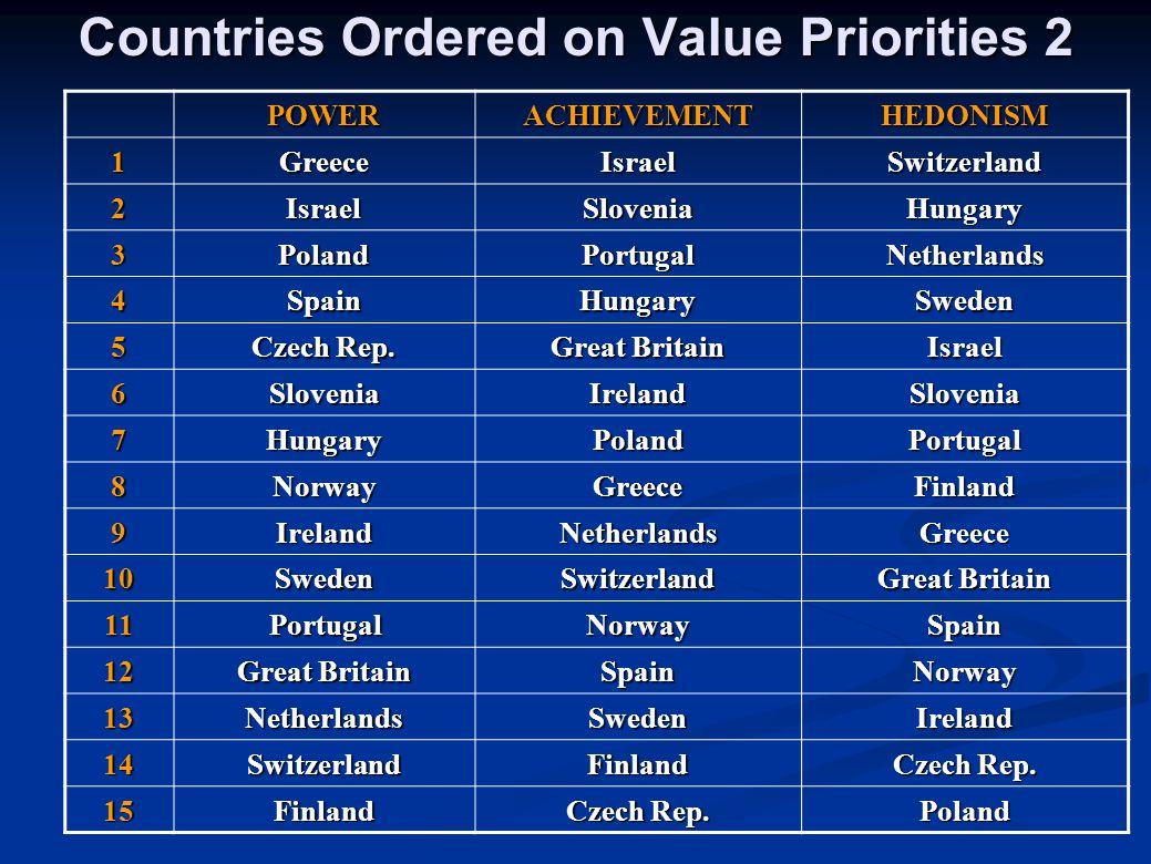 Countries Ordered on Value Priorities 2 POWERACHIEVEMENTHEDONISM 1GreeceIsraelSwitzerland 2IsraelSloveniaHungary 3PolandPortugalNetherlands 4SpainHung
