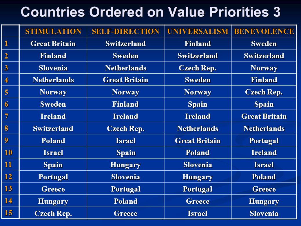 Countries Ordered on Value Priorities 3 STIMULATIONSELF-DIRECTIONUNIVERSALISMBENEVOLENCE Great Britain SwitzerlandFinlandSweden FinlandSwedenSwitzerla