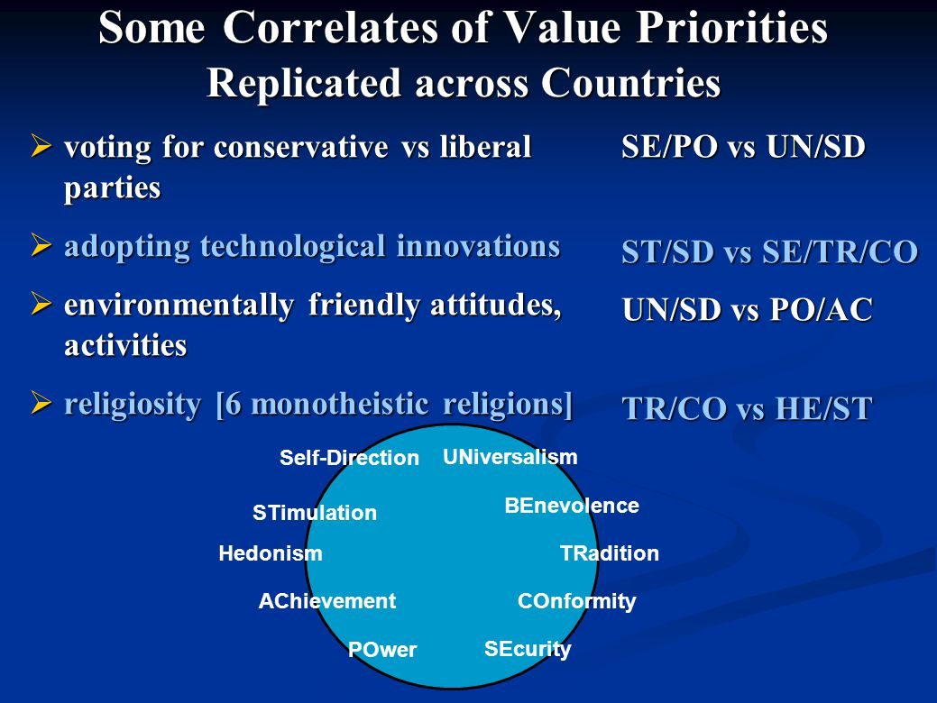 Some Correlates of Value Priorities Replicated across Countries  voting for conservative vs liberal parties  adopting technological innovations  en