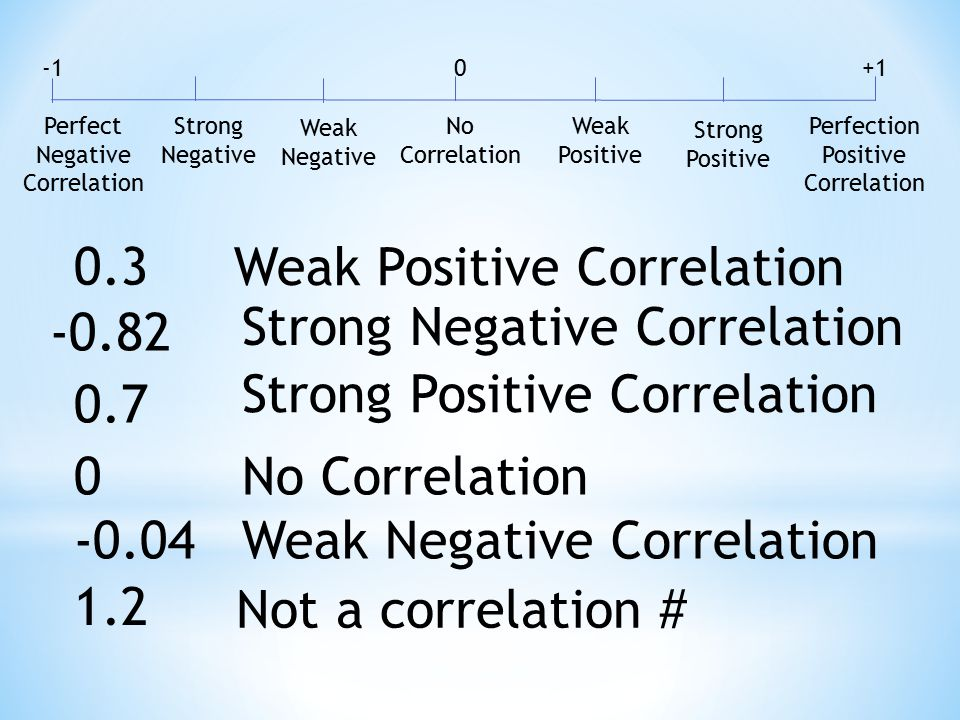 Perfect Negative Correlation +1 Perfection Positive Correlation 0 No Correlation Strong Negative Weak Negative Strong Positive Weak Positive -0.82 Strong Negative Correlation 0.3 Weak Positive Correlation 0.7 Strong Positive Correlation 0No Correlation -0.04Weak Negative Correlation 1.2 Not a correlation #