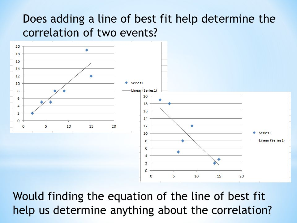 Does adding a line of best fit help determine the correlation of two events.
