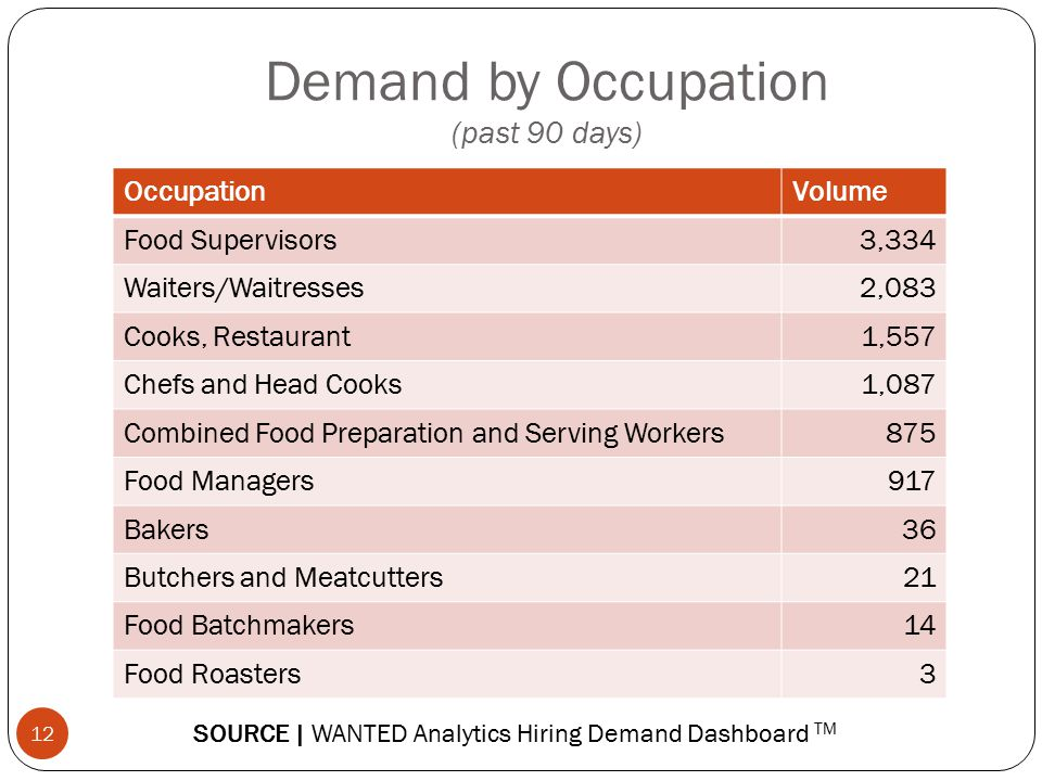 Demand by Occupation (past 90 days) 12 OccupationVolume Food Supervisors3,334 Waiters/Waitresses2,083 Cooks, Restaurant1,557 Chefs and Head Cooks1,087