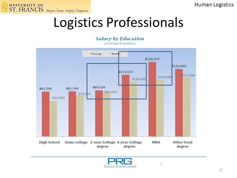 Logistics Professionals 17 Human Logistics