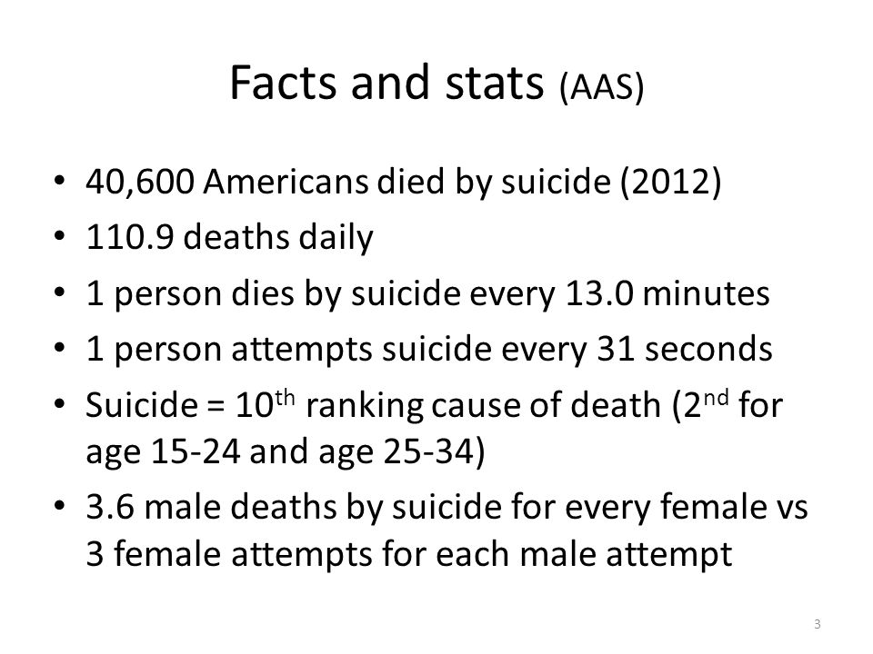 Facts and stats (AAS) 40,600 Americans died by suicide (2012) 110.9 deaths daily 1 person dies by suicide every 13.0 minutes 1 person attempts suicide every 31 seconds Suicide = 10 th ranking cause of death (2 nd for age 15-24 and age 25-34) 3.6 male deaths by suicide for every female vs 3 female attempts for each male attempt 3