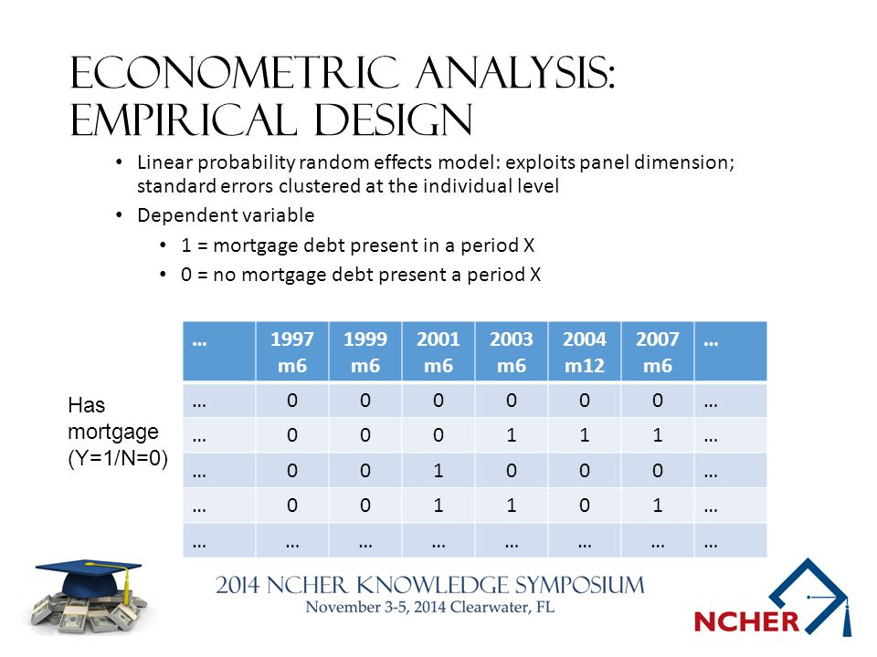 Econometric analysis: empirical design Linear probability random effects model: exploits panel dimension; standard errors clustered at the individual level Dependent variable 1 = mortgage debt present in a period X 0 = no mortgage debt present a period X …1997 m6 1999 m6 2001 m6 2003 m6 2004 m12 2007 m6 … …000000… …000111… …001000… …001101… …………………… Has mortgage (Y=1/N=0)