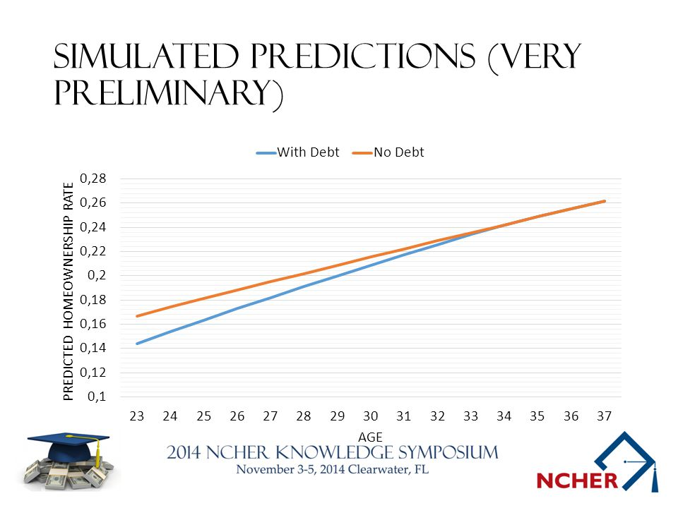 Simulated predictions (very preliminary)
